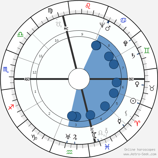 Carlo Biagi wikipedia, horoscope, astrology, instagram
