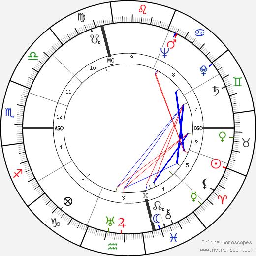 Carlo Biagi tema natale, oroscopo, Carlo Biagi oroscopi gratuiti, astrologia