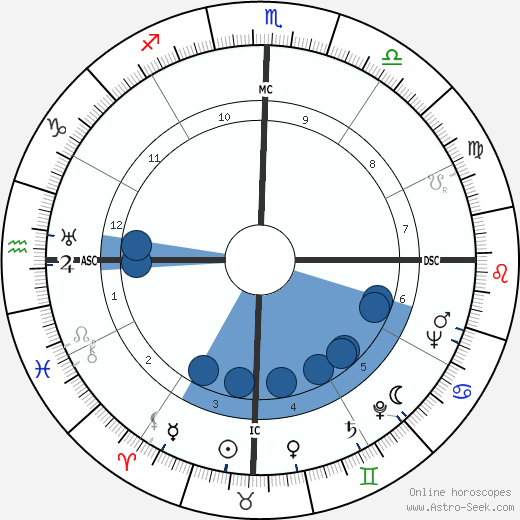 Carlos Lacerda wikipedia, horoscope, astrology, instagram