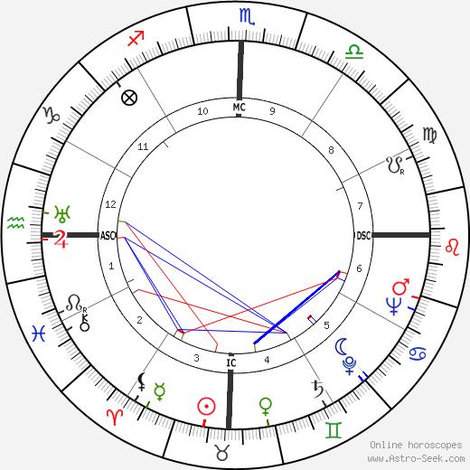 Карлос Ласерда Carlos Lacerda день рождения гороскоп, Carlos Lacerda Натальная карта онлайн