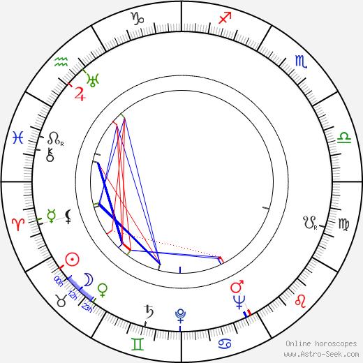 Cecilia Parker astro natal birth chart, Cecilia Parker horoscope, astrology