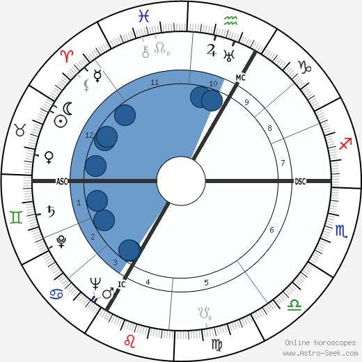 Claude Mauriac wikipedia, horoscope, astrology, instagram