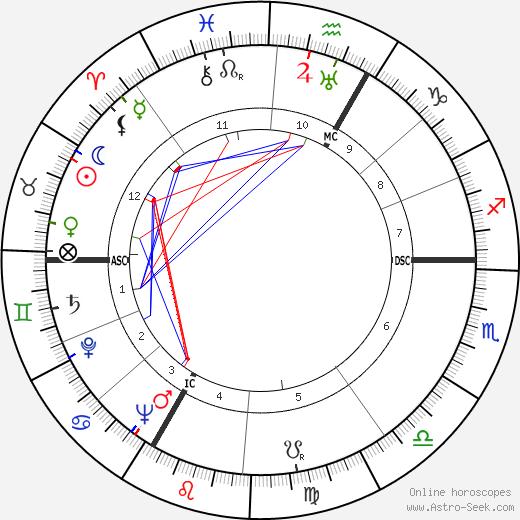 Клод Мориак Claude Mauriac день рождения гороскоп, Claude Mauriac Натальная карта онлайн