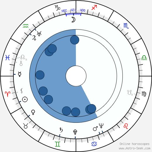 Cora Lee Day wikipedia, horoscope, astrology, instagram
