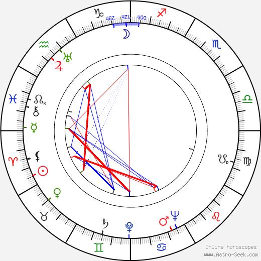 Cora Lee Day день рождения гороскоп, Cora Lee Day Натальная карта онлайн