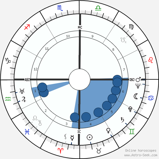 Dorival Caymmi wikipedia, horoscope, astrology, instagram