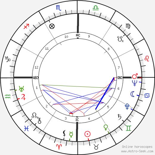 Доривал Каимми Dorival Caymmi день рождения гороскоп, Dorival Caymmi Натальная карта онлайн