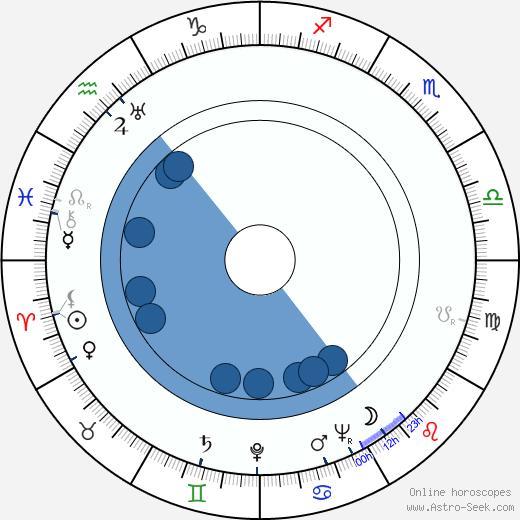 Eric Roberts wikipedia, horoscope, astrology, instagram