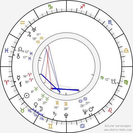 Erkki Hara birth chart, biography, wikipedia 2020, 2021