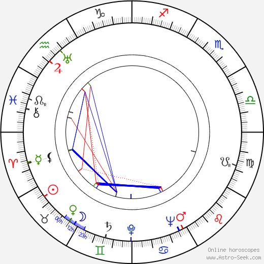 Erkki Hara birth chart, Erkki Hara astro natal horoscope, astrology