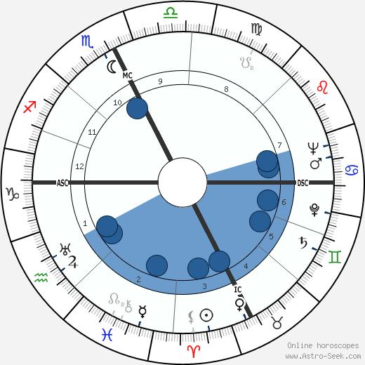 François Baboulet wikipedia, horoscope, astrology, instagram