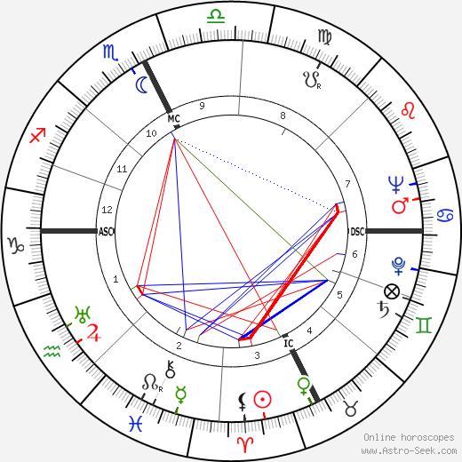 François Baboulet tema natale, oroscopo, François Baboulet oroscopi gratuiti, astrologia