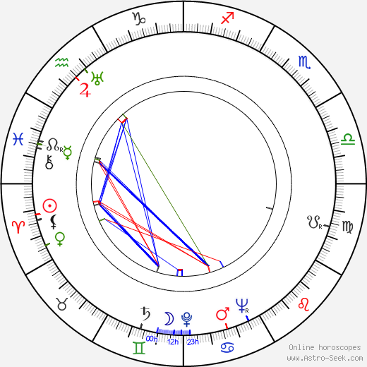 Gilbert Taylor astro natal birth chart, Gilbert Taylor horoscope, astrology