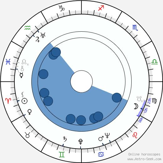 Graça Mello wikipedia, horoscope, astrology, instagram