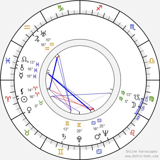 Graça Mello birth chart, biography, wikipedia 2020, 2021