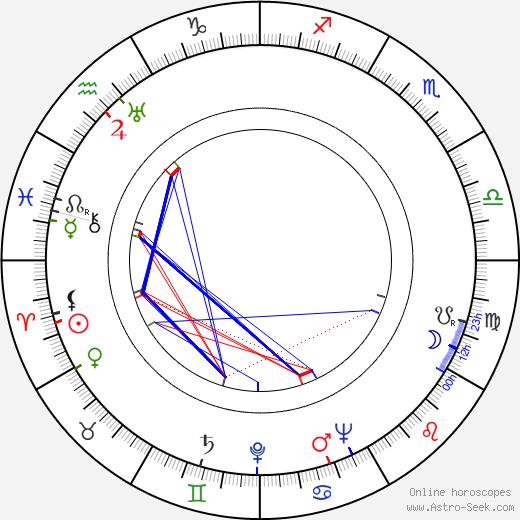 Graça Mello birth chart, Graça Mello astro natal horoscope, astrology