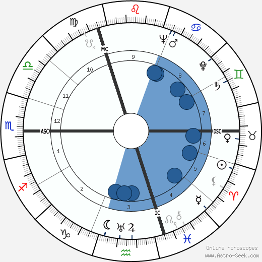Jacques Broussier wikipedia, horoscope, astrology, instagram
