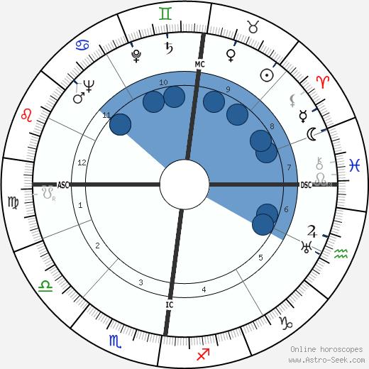 Jan de Hartog wikipedia, horoscope, astrology, instagram