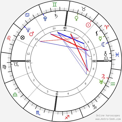 Jan de Hartog день рождения гороскоп, Jan de Hartog Натальная карта онлайн