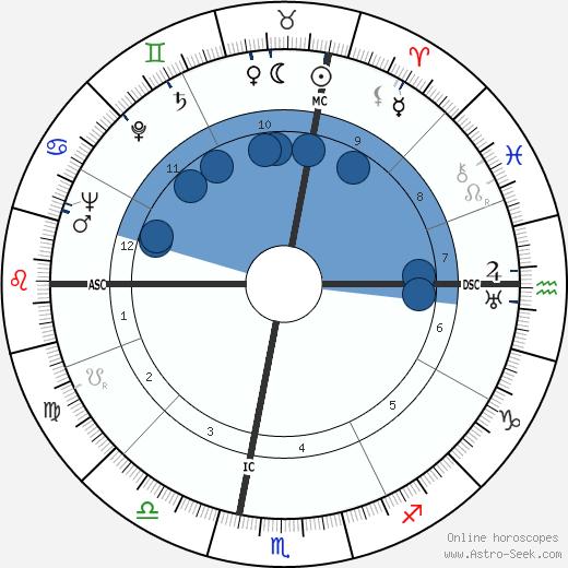 Jess Stearn wikipedia, horoscope, astrology, instagram
