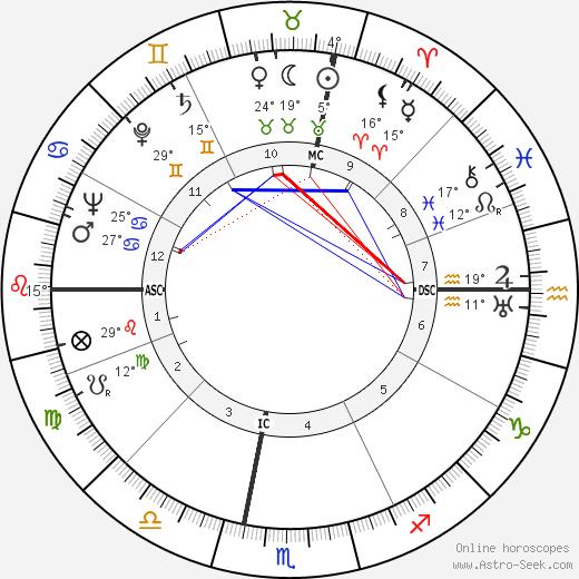 Jess Stearn birth chart, biography, wikipedia 2019, 2020