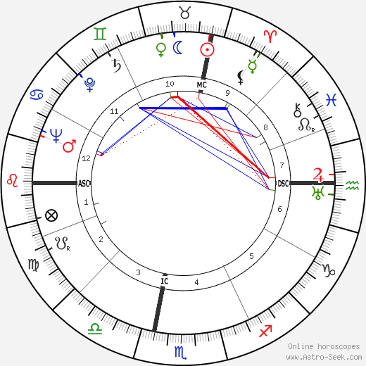 Jess Stearn astro natal birth chart, Jess Stearn horoscope, astrology