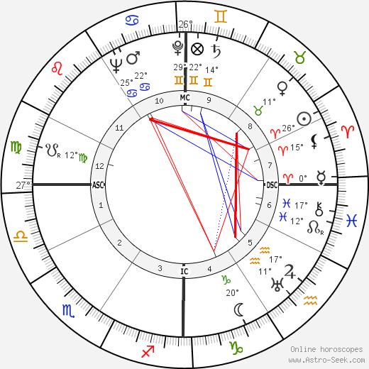 John Hodiak birth chart, biography, wikipedia 2020, 2021
