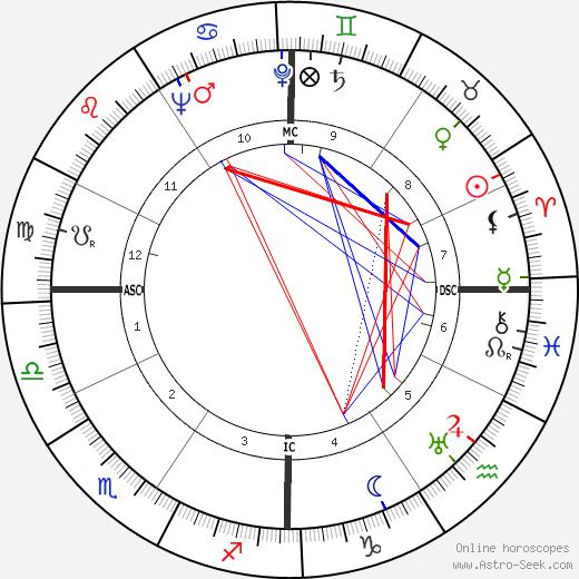 John Hodiak birth chart, John Hodiak astro natal horoscope, astrology