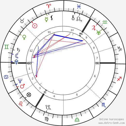 Juanina Schwarz tema natale, oroscopo, Juanina Schwarz oroscopi gratuiti, astrologia