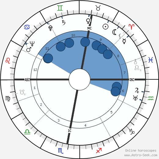 Loe de Jong wikipedia, horoscope, astrology, instagram