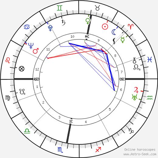 Loe de Jong день рождения гороскоп, Loe de Jong Натальная карта онлайн