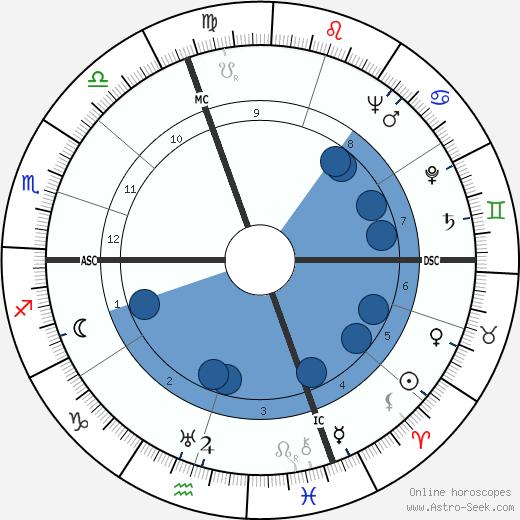 Luigi Brunella wikipedia, horoscope, astrology, instagram