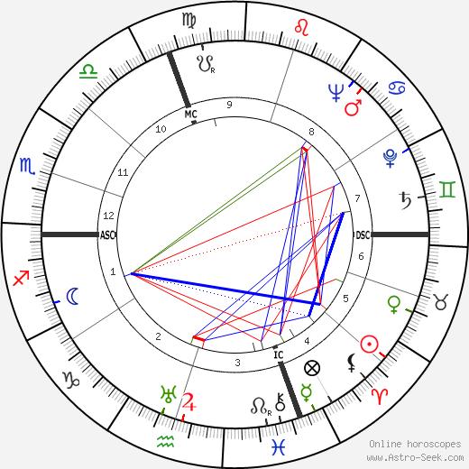 Luigi Brunella tema natale, oroscopo, Luigi Brunella oroscopi gratuiti, astrologia