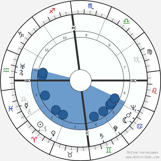 Marguerite Duras wikipedia, horoscope, astrology, instagram