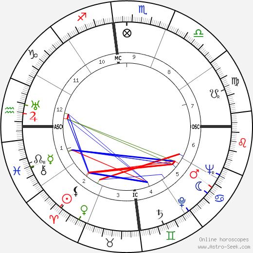 Маргерит Дюрас Marguerite Duras день рождения гороскоп, Marguerite Duras Натальная карта онлайн