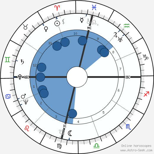 María Félix wikipedia, horoscope, astrology, instagram