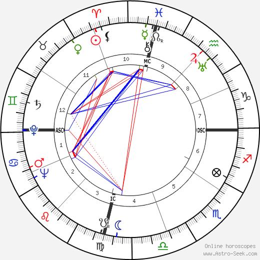 María Félix tema natale, oroscopo, María Félix oroscopi gratuiti, astrologia