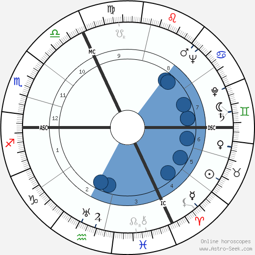 Michel Mohrt wikipedia, horoscope, astrology, instagram
