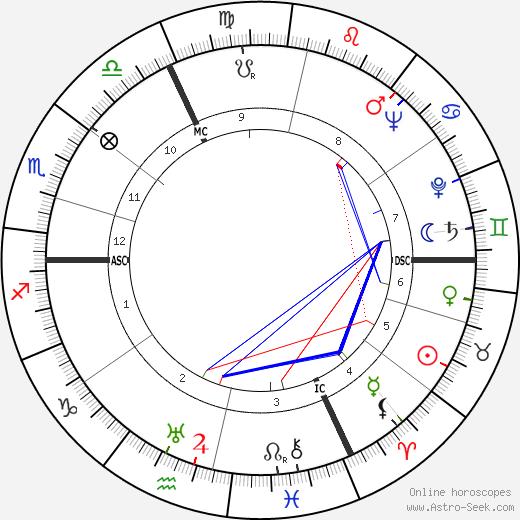 Michel Mohrt tema natale, oroscopo, Michel Mohrt oroscopi gratuiti, astrologia