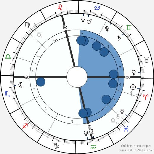 Norman McLaren wikipedia, horoscope, astrology, instagram