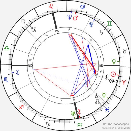 Norman McLaren tema natale, oroscopo, Norman McLaren oroscopi gratuiti, astrologia