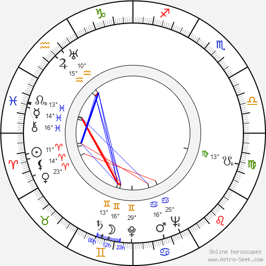 Philip Yordan birth chart, biography, wikipedia 2019, 2020