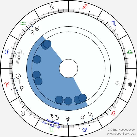 Richard Korn wikipedia, horoscope, astrology, instagram