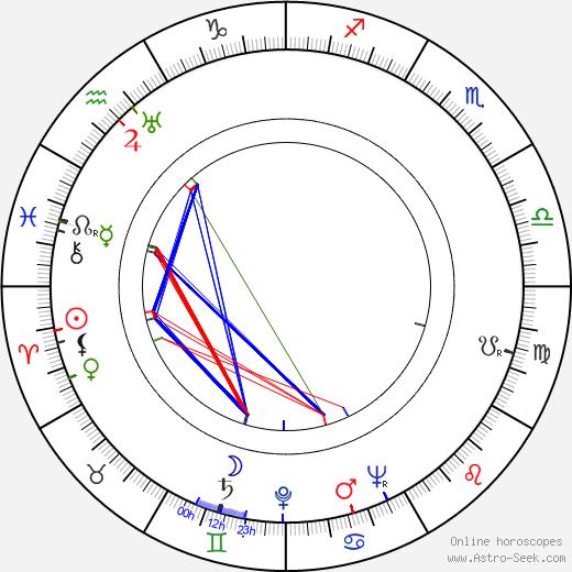 Richard Korn день рождения гороскоп, Richard Korn Натальная карта онлайн
