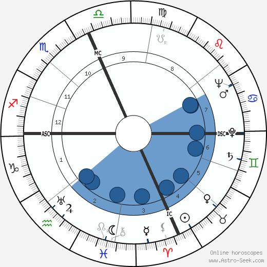 Robert Galambos wikipedia, horoscope, astrology, instagram