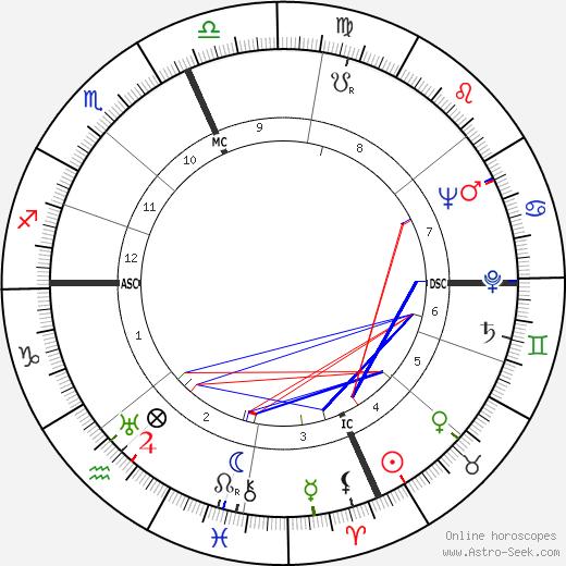 Robert Galambos день рождения гороскоп, Robert Galambos Натальная карта онлайн