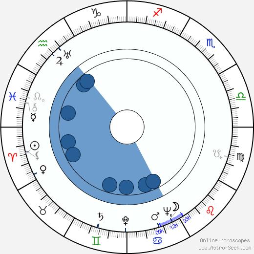 Rosemary Lane wikipedia, horoscope, astrology, instagram