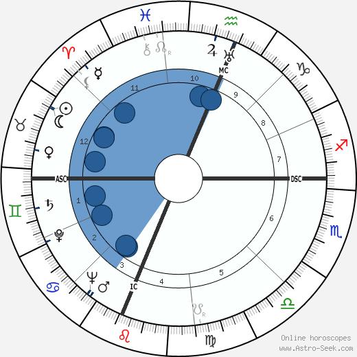 Ross Lockridge wikipedia, horoscope, astrology, instagram