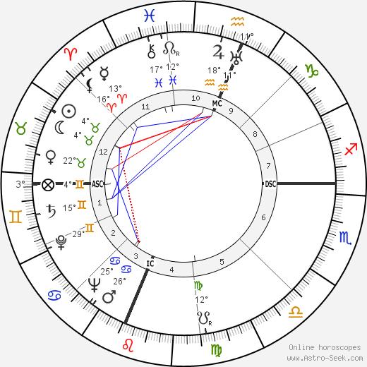 Ross Lockridge birth chart, biography, wikipedia 2020, 2021