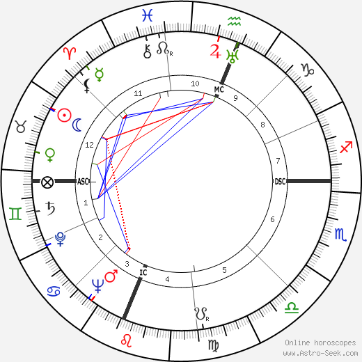 Ross Lockridge birth chart, Ross Lockridge astro natal horoscope, astrology